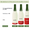 How much of what you spend on a bottle of wine pays for actual wine?