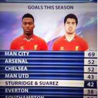 Sturridge and Suarez have scored more goals than most Premier League teams this season
