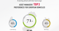 Take that Luxembourg. Ireland now 'European domicile of choice' for investment funds...