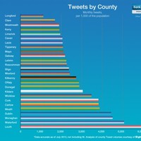 Which Irish counties love Twitter most? And which are flapping behind?