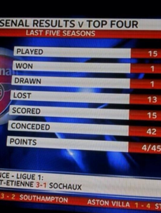 These telling statistics make grim reading for Arsenal fans