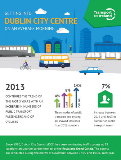 New infographic breaks down how Dublin commuters get to work