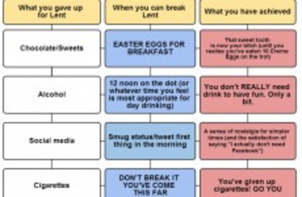 11 Practical Ways To Improve Yourself Quickly: The Essential Guide To Breaking Your Lenten Fast · The