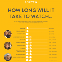 Here's how long it will take you to marathon your favourite TV shows