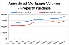 What does this chart tell us about the Irish mortgage market?