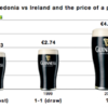 Chart of the Week: does the price of a pint indicate a win for Ireland in Macedonia?