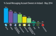 The most popular messaging service among Irish adults isn't WhatsApp or Viber...