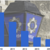 This chart shows how the strength of the garda force has changed since 2008