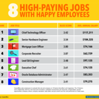 These 8 jobs will make you rich AND happy*