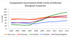 If 13 cent of every €1 raised in taxes pays down debt what can be done to ease the burden?