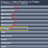 'Shitebags' is now trending on Twitter in Glasgow