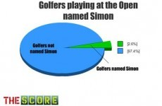 Chart of the week: Golfers at the Open named Simon