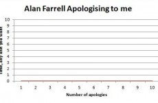 The guy called 'moron' by Alan Farrell has his own graph for the TD...