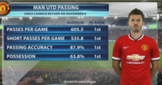 Michael Carrick has made a big difference since returning to the United first team*
