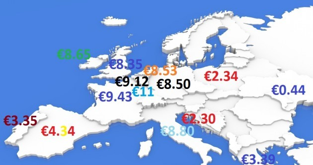 How does the minimum wage (and the cost of living) in Ireland compare with Europe?