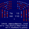 13 Labour TDs missed the Dáil vote on abortion last night
