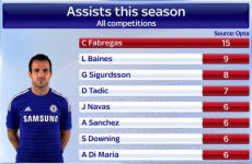 Is Cesc Fabregas the Premier League's most influential player? These stats suggest so
