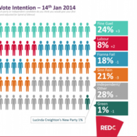 Government parties are up FIVE POINTS in the first poll of the year