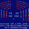 'A shameful abandonment': Just one Labour TD defies party as Clare Daly's abortion bill voted down