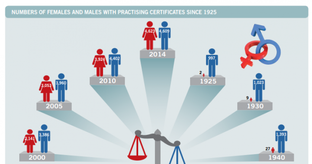 A world first: There are now more female than male solicitors in Ireland