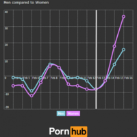 50 Shades of Grey has led to a MASSIVE spike in BDSM porn searches
