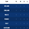 The Six Nations table makes for sweet viewing this evening