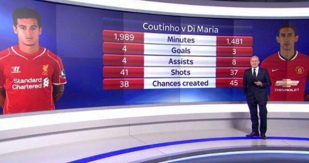 You might be surprised at how Coutinho's stats compare with Di Maria's this season