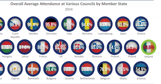 Irish MEP's have one of the lowest attendance rates in the EU