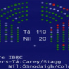 After several rows, Sinn Féin votes against IBRC inquiry - but it's still happening