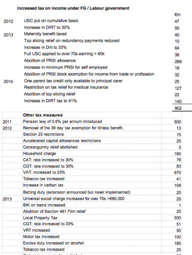 Fianna Fáil's 45 reasons why Enda was wrong about not increasing taxes