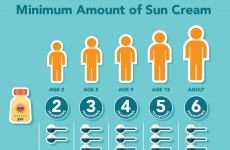 Here is how much sun cream you need to not get burnt