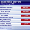 Raheem Sterling is set to become the most expensive player ever for his age