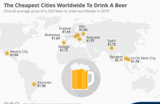 The cheapest cities around the world to drink a beer