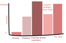 9 graphs and charts every Irish girl will understand
