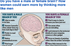 Everyone is highly sceptical of this Daily Mail article on 'male' and 'female' brains