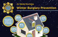 Is this the worst time of year for burglaries? Here is how your area fares