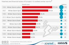 The deadliest storms to ever hit Europe