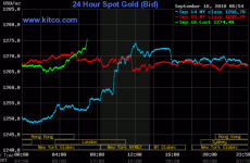 Gold Prices Soar To New Record - $1,275