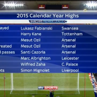 The Premier League's key stats for 2015 make for interesting reading