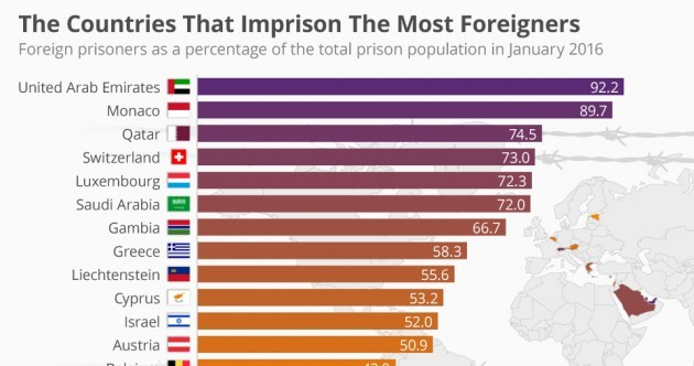 These are the countries that imprison the most foreigners