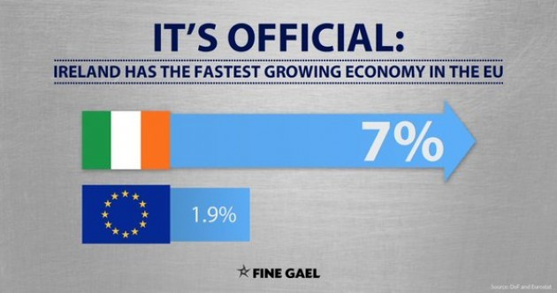 FactCheck: Does Ireland really have the fastest-growing economy in Europe?