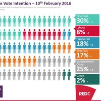 The results of the first poll taken DURING the election aren't great news for the coalition