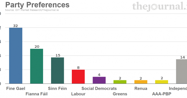 Last poll: Fine Gael and Labour could be within touching distance of re-election