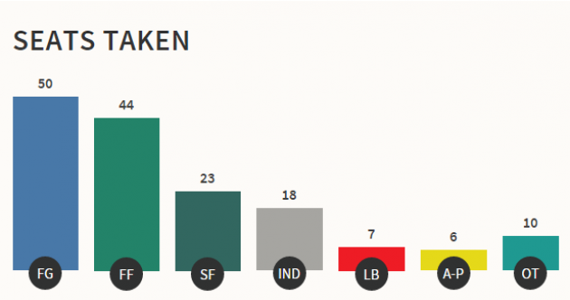 It's all over: All 158 seats in the 32nd Dáil have now been filled