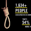 50% more people were executed last year than in 2014