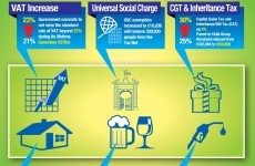 Infographic of the day: Budget 2012