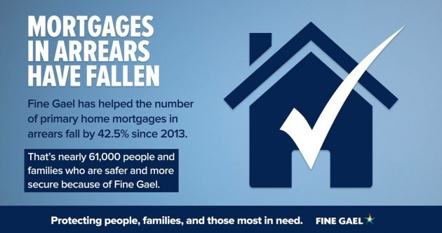 FactCheck: Is Fine Gael right to claim the credit for a fall in mortgages in arrears?
