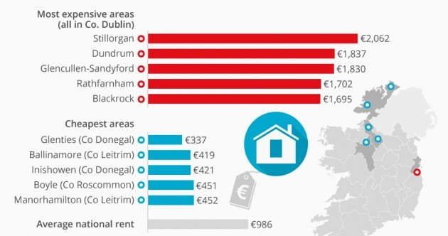 These are the most expensive and cheapest areas for renting in Ireland