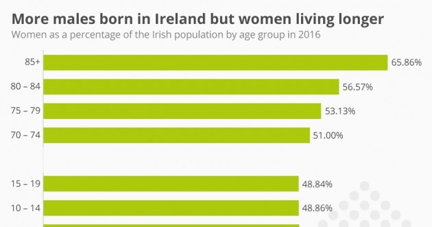 More males are born in Ireland, but women are living longer