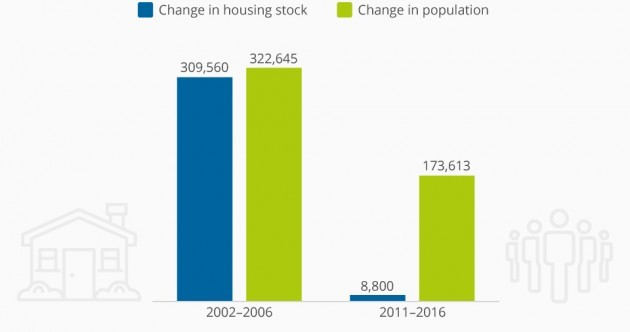 This chart shows the massive drop in housing supply compared to the Celtic Tiger years